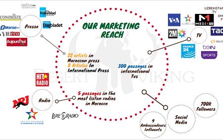 Our Marketing Reach